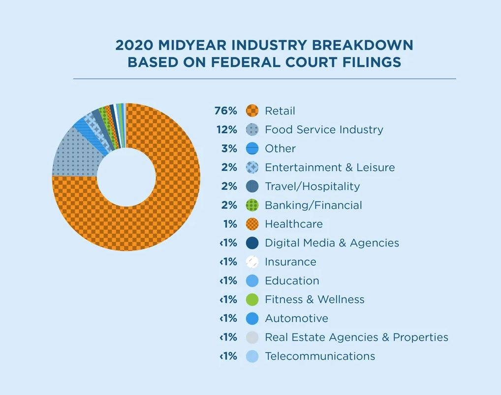 Infographic of the 2020 Midyear Industry Breakdown Based on Federal Court Filings against industries with errors in ADA compliance.  76% Retail 12% Food Service  3% Other 2% Entertainment & Leisure  2% Travel/Hospitality  2% Banking/Financial 1% Healthcare  <1% Digital Media Agencies <1% Insurance <1% Education  <1% Fitness & Wellness  <1% Automotive <1% Real Estate Agencies & Properties <1% Telecommunications