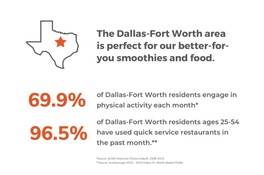 The Dallas-Fort Worth area is perfect for our better-for-you smoothies and food.