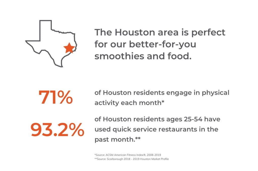 The Houston area is perfect for our better-for-you smoothies and food.