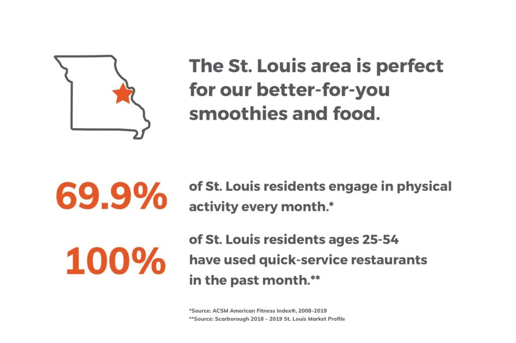The St. Louis area is perfect for our better-for-you smoothies and food.